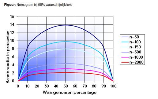 Nomogram bij 95% waarschijnlijkheid
